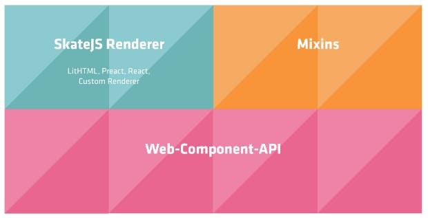 Im Gegensatz zu vielen anderen Web-Component-Librarys arbeitet SkateJS mit den nativen Web-Component-API. Sie gehören zusammen mit Mixins und dem Renderer zum Grundaufbau von SkateJS-Components. (Abbildung: Aaron Czichon/t3n)