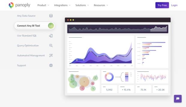 Die All-in-One-Plattform Panoply bietet neben zahlreichen Integrationsmöglichkeiten ein eigenes Data-Warehouse und ermöglicht die direkte Anbindung an Business-Intelligence-Tools.