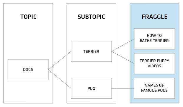 """Was sind Fraggles und wie funktionieren sie? Diese Grafik hat Cindy Krum auf der Digitalen Marketingkonferenz 3XE in Dublin vorgestellt. Fraggles sind fein granulierte Informationsstückchen, die sich um eine Entität wie """"Terrier"""" herum gruppieren. (Grafik: t3n)"""