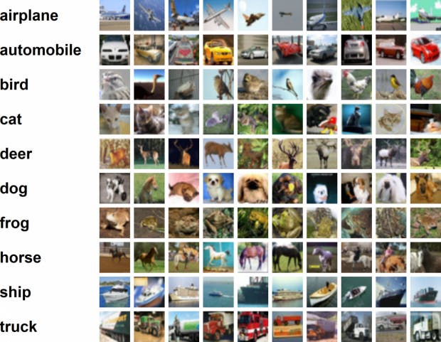 CIFAR-10 besteht aus 60.000 Farbbildern mit einer Größe von 32x32 Pixeln und ist einer der Standarddatensätze im Bereich der Bildklassifizierung. (Screenshot: cs.toronto.edu)