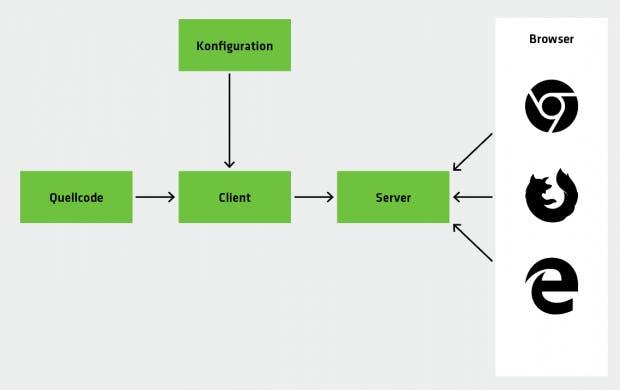 Die Architektur des Test-Runners Karma: Mit der Infrastrukturkomponente können Entwickler ihre JavaScript-Tests in einem oder mehreren Browsern durchführen. Sie ist notwendig, weil sich Test-Frameworks wie Jasmine oder Mocha auf die Tests konzentrieren und nicht auf die Infrastruktur. (Abbildungen: Karma, t3n)