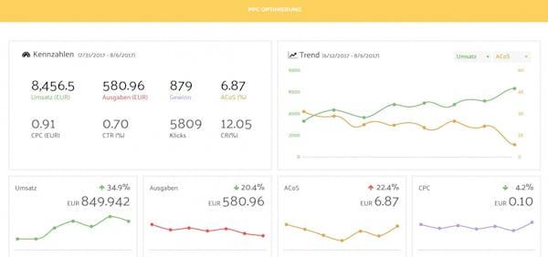 Das Tool Sellics ist auf Amazon spezialisiert und berücksichtigt Steuern, Einkaufskosten, Amazongebühren sowie PPC-Marketinggebühren. (Screenshot: Sellics)