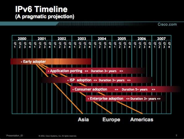 Die IPv6-Timeline aus einer Cisco-Präsentation aus dem Jahr 2002