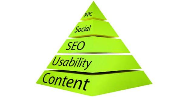 Web Erfolg: Die Web-Strategie-Pyramide – Guter Content ist die Basis