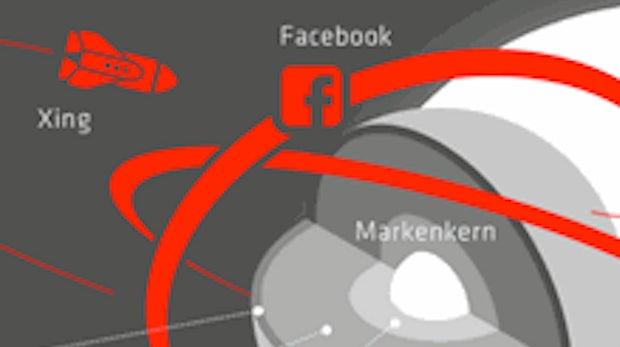 Web Experience Management: Wie die eigene Website und Facebook sich ergänzen