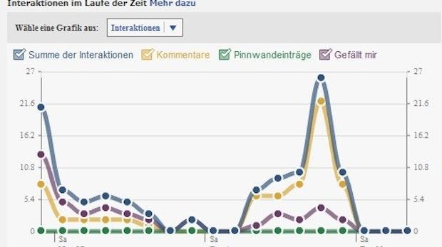 Facebook-Gewinnspiele: Imagekiller oder Umsatzbooster?
