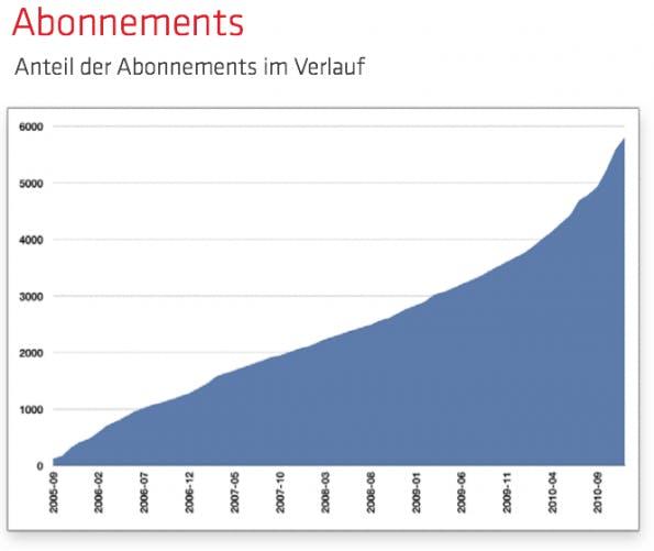Rückblick 2010 in Zahlen: Mehr Abos des t3n-Magazins.