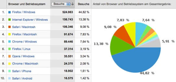 Rückblick 2010 in Zahlen: Konfigurationen der t3n-Leser