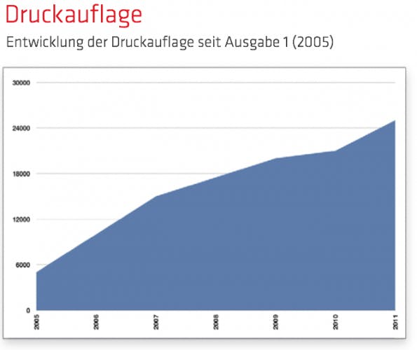 Rückblick 2010 in Zahlen: Die Druckauflage des t3n Magazins.