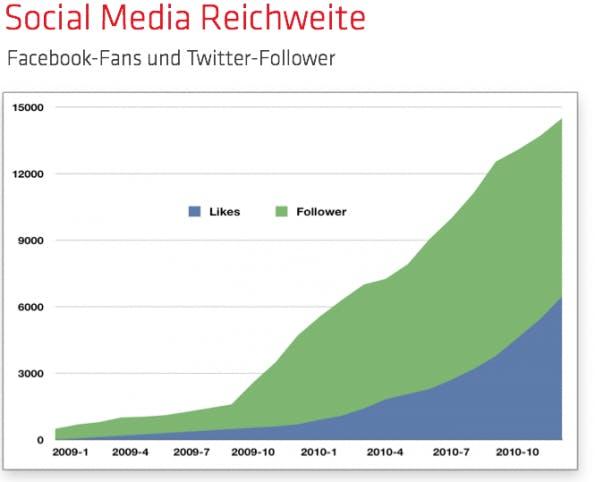 Rückblick 2010 in Zahlen: Die Social Media Zahlen von t3n.
