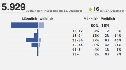 Rückblick 2010 in Zahlen: Geschlechterverteilung der  t3n-Facebook-Fans