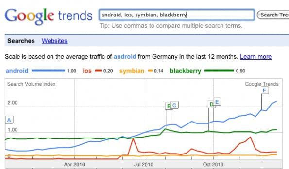 Google SEO Tools: Google Trends