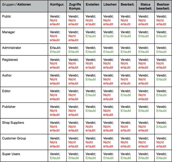 Tabelle: Die Gruppen mit dazugehörigen Aktionen.