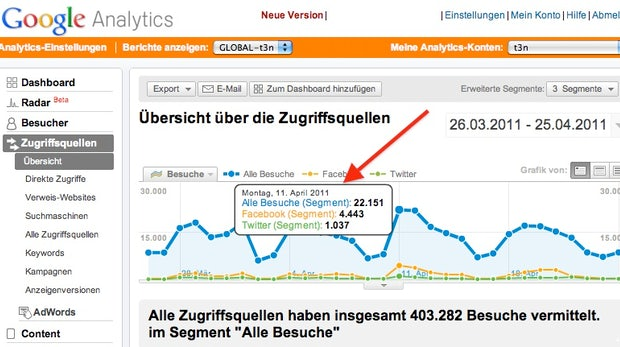 Howto: Wie man Social Media mit Google Analytics messen kann