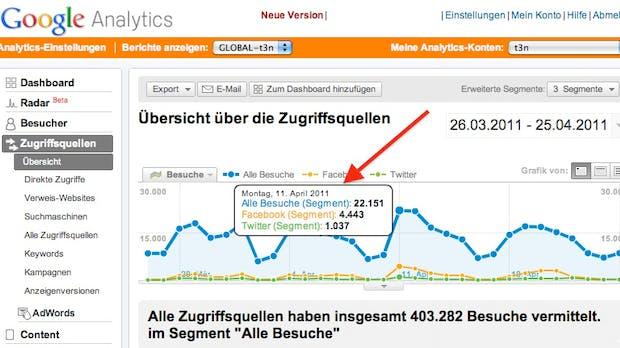 Howto: Wie man Social Media mit Google Analytics messen kann