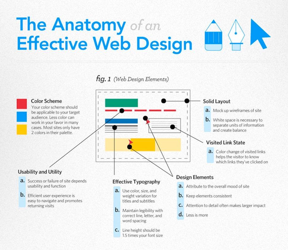 Anatomy Web Design T3n Digital Pioneers
