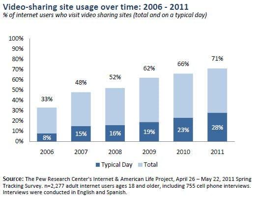 YouTube, Vimeo und andere: 71% aller Internetnutzer verwenden Video-Sites