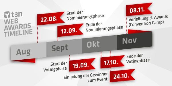 timeline des t3n Web Awards