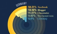 Social Networks: Ländervergleich der beliebtesten Netzwerke [Infografik]