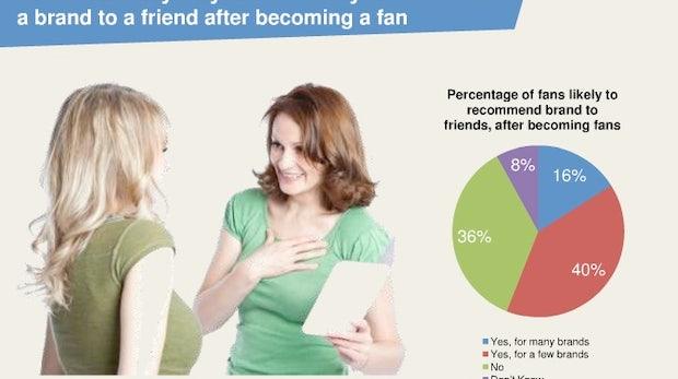 """Facebook-Studie zu """"Fans"""": Faul beim Kommentieren, fleißig beim Weiterempfehlen"""