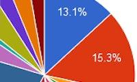 Google Chart Tools: Einfaches Werkzeug für Webdesigner erstellt Diagramme aller Art