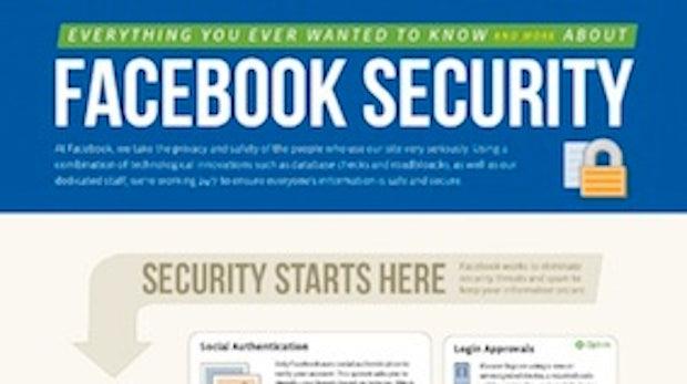 Spam & Co.: Facebook prüft 650.000 Nutzeraktionen pro Sekunde