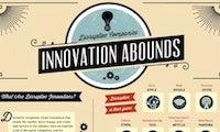 7 Innovationen, die ihre Märkte revolutioniert haben [Infografik]