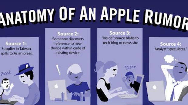 Wie sich ein Apple-Gerücht entwickelt