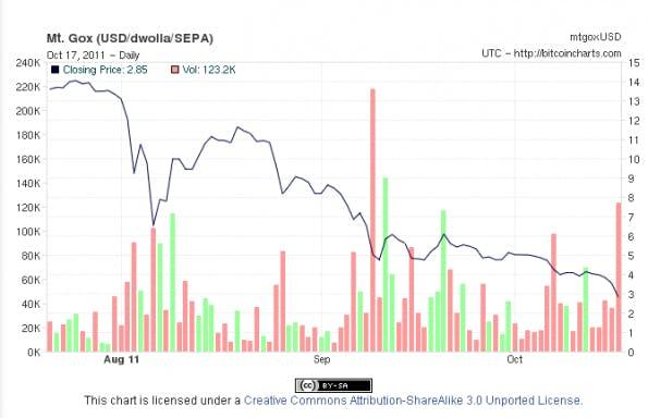 Bitcoin Höchster Kurs