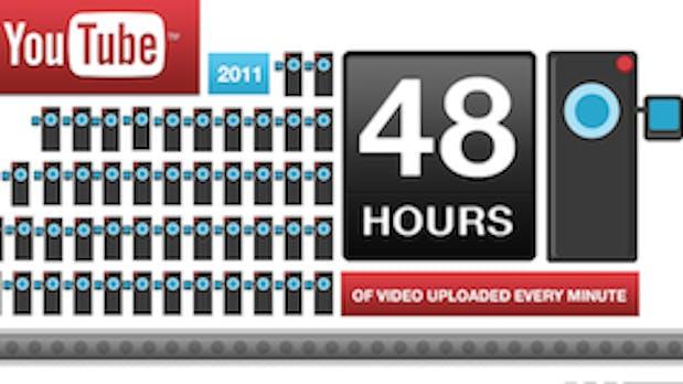 YouTube Statistik: Jede Minute kommen 48 Stunden Video hinzu