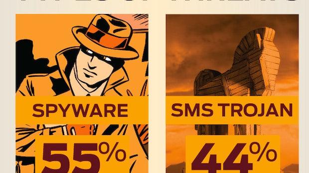 Android: Malware seit Juli um 472 Prozent angestiegen