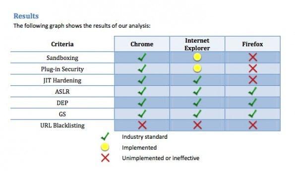 Browser-Sicherheit