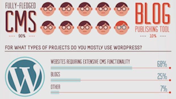 WordPress 2011: So nutzen Anwender das System [Infografik]