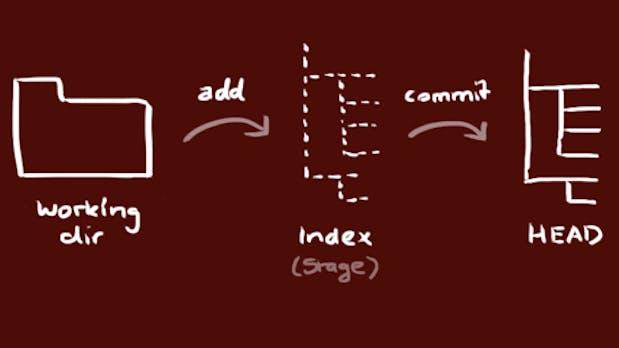Git: Eine einfache Anleitung ohne Schnick-Schnack