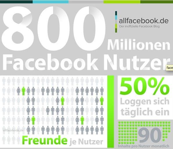 Facebook 2012 Infografik