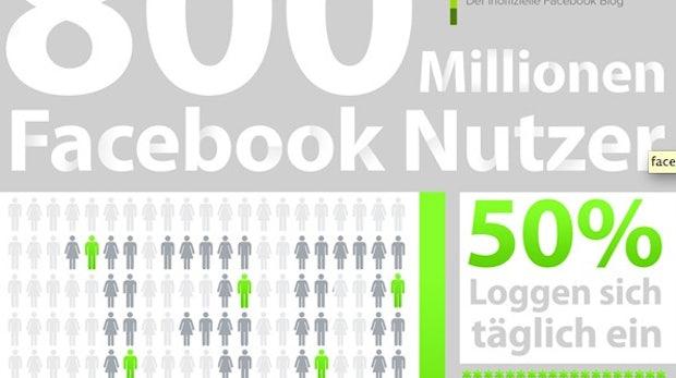 Facebook 2012 - Zahlen, Daten, Fakten