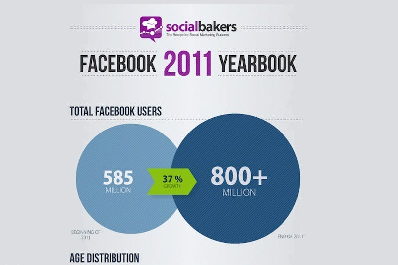 Facebook-Wachstum: Zahlen & Fakten zum größten Social Network [Infografik]