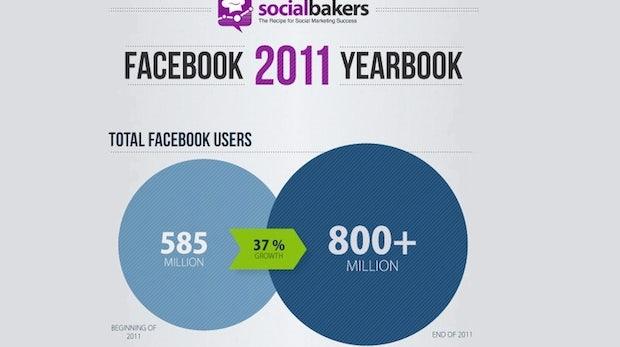 Facebook-Wachstum: Zahlen & Fakten zum größten Social Network