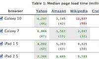 Loadtimer: Webseiten-Ladezeiten auf mobilen Endgeräten testen