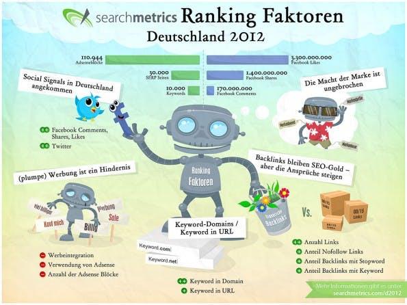 SEO-Ranking-Faktoren-Deutschland-2012-Infografik