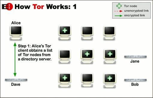 Wie Tor funktioniert