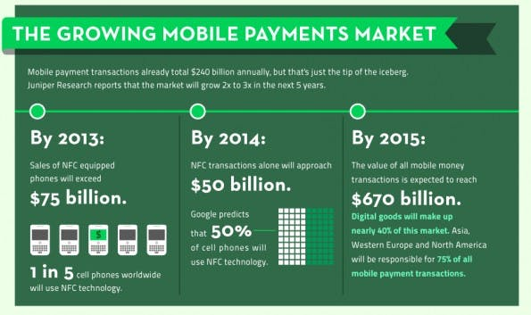 INFOGRAPHIC_ mobile payment - Goodbye Wallets