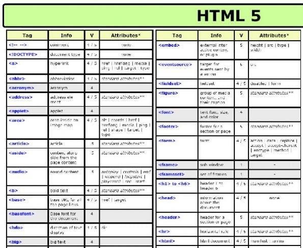 hilfreiche cheat sheets zu html5 css3 und jquery t3n. Black Bedroom Furniture Sets. Home Design Ideas