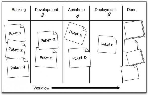 Management-Methode Kanban wird professionalisiert