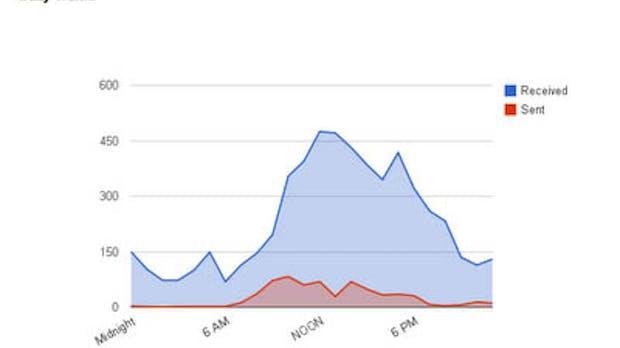 Gmail Meter: Statistik-Tool für deine E-Mails