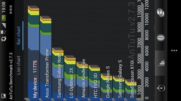 HTC one X antutu 2