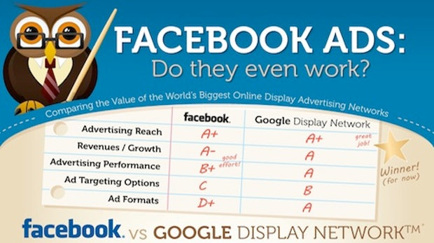 Facebook vs. Google: Duell der Ad-Giganten