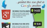 SEO: Engagement auf Google+ schlägt Facebook und Twitter