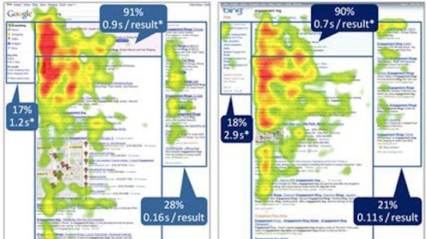Eye-Tracking-Studie: Die Grenzen von SEM
