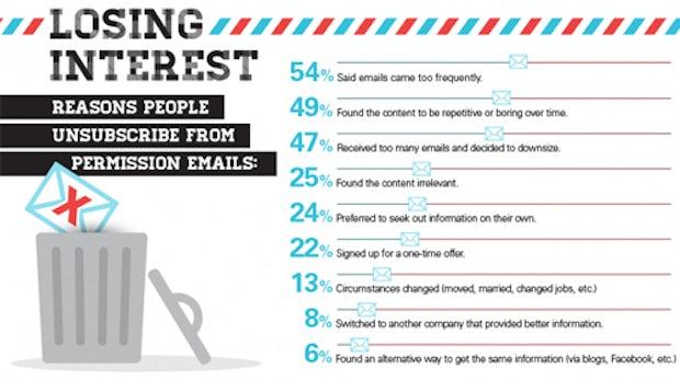 E-Mail Newsletter: Warum Abonnenten abbestellen